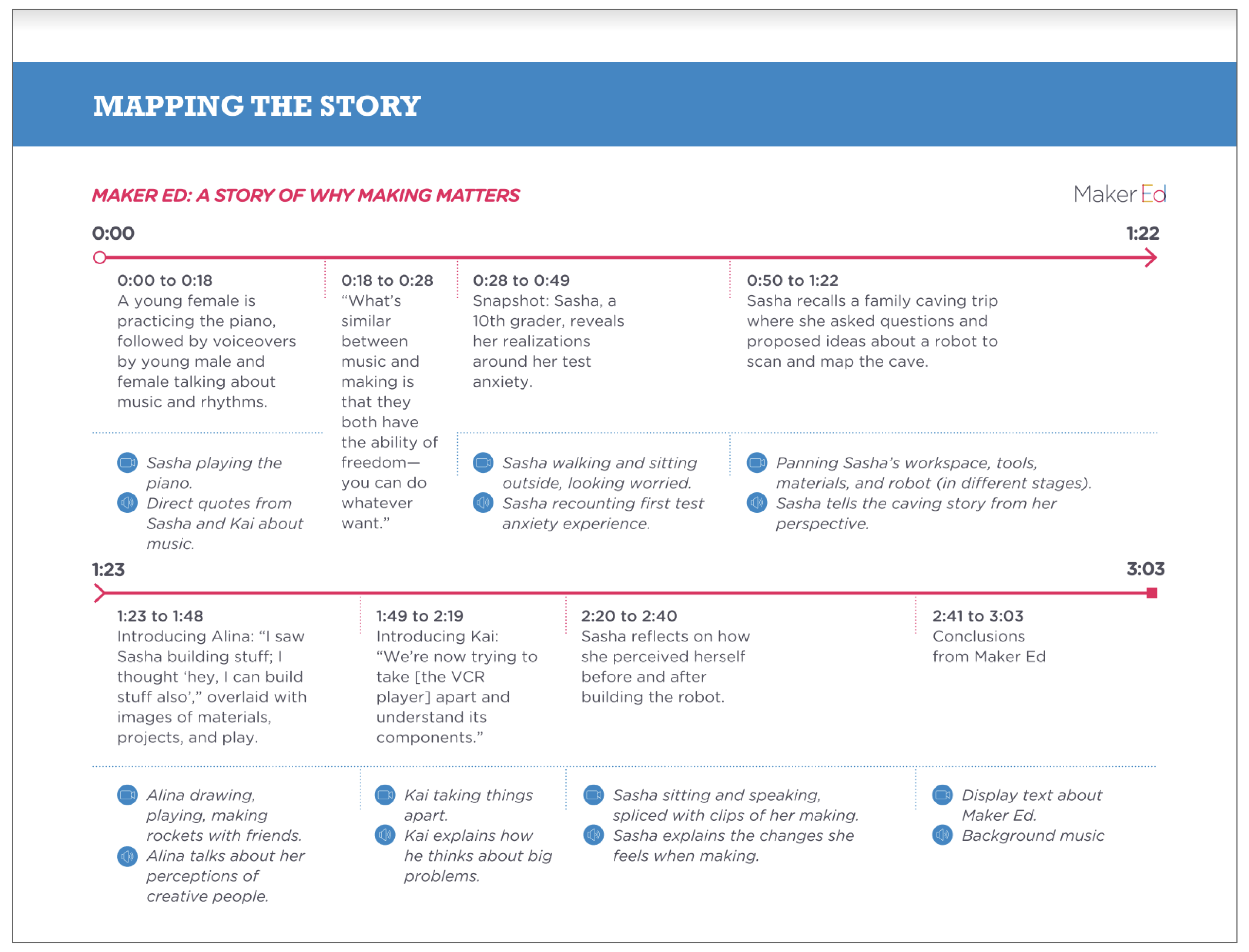 Making the Case: Capturing Your Story