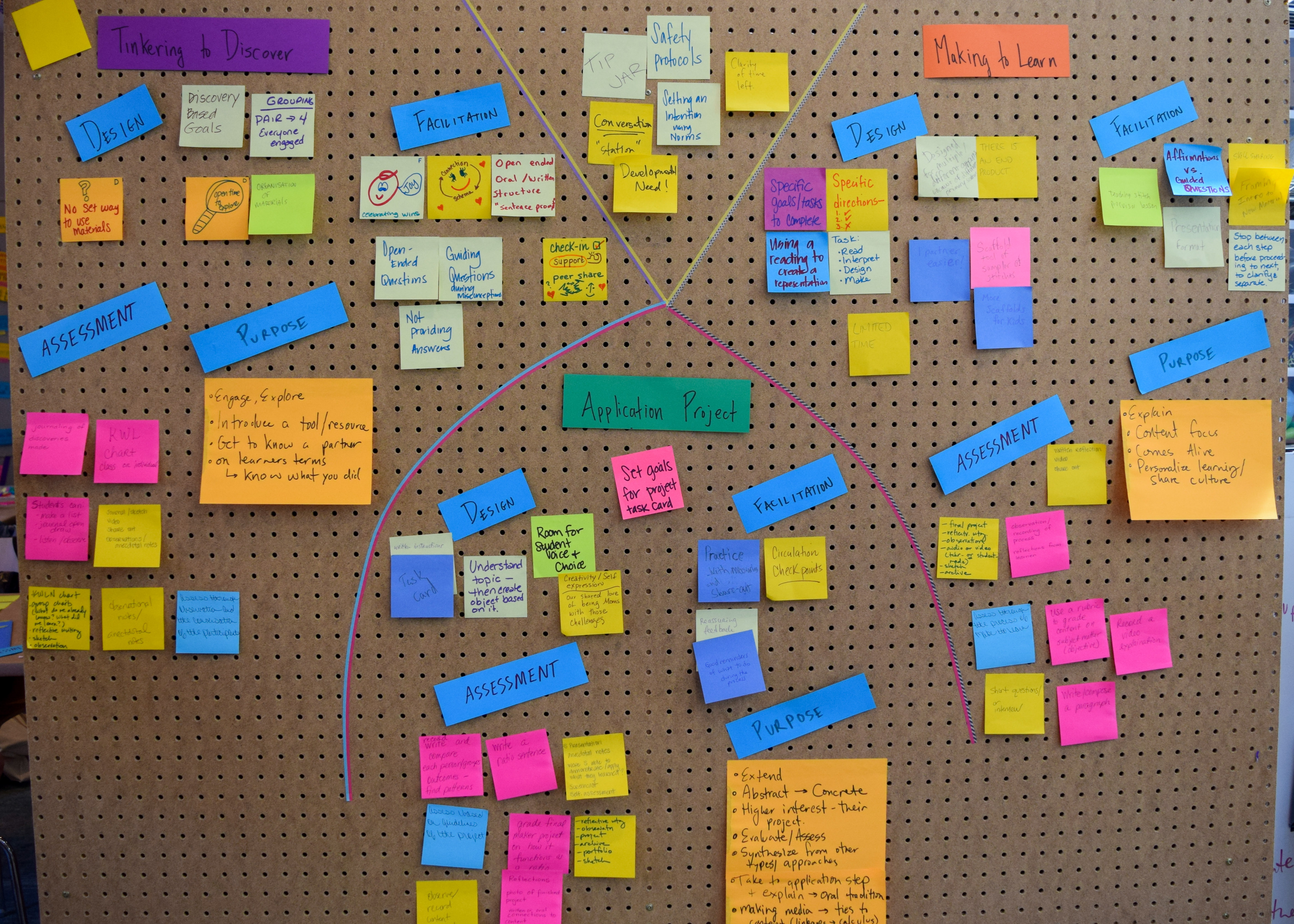 Many colorful post-it notes on a pegboard show attendee observations of three learning approaches: Tinkering to Discover, Making to Learn, and the Application Project
